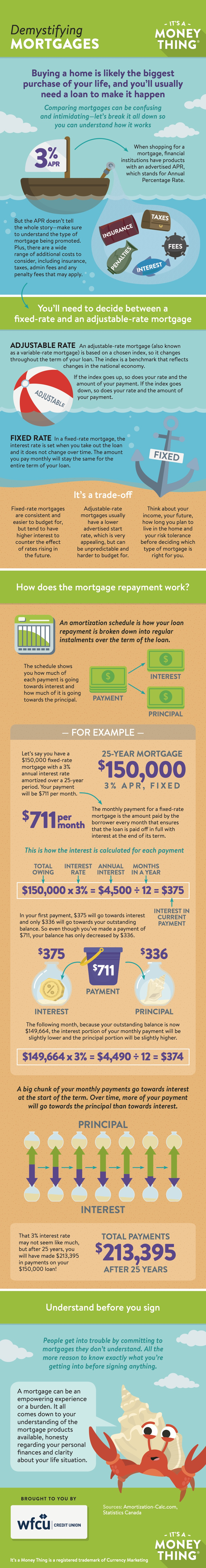 Demystifying Mortgages Infographic
